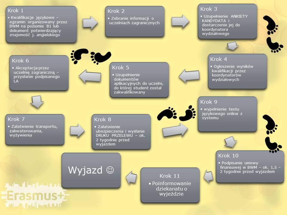 etapy programu erasmus+