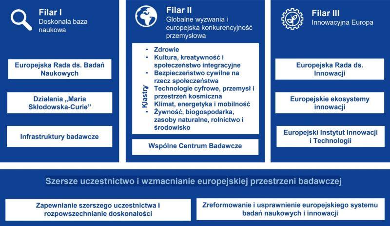 Struktura Horyzontu Europa