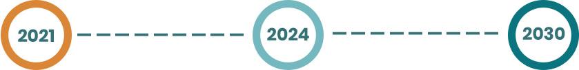 graf z latami realizacji strategii rozwoju PB 2021, 2024, 2030